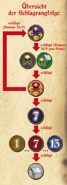 Skull King - Stärke der Karten (Quelle: Schmidt)